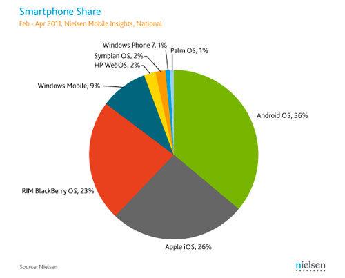 Astroprint: Smartphone Market Share