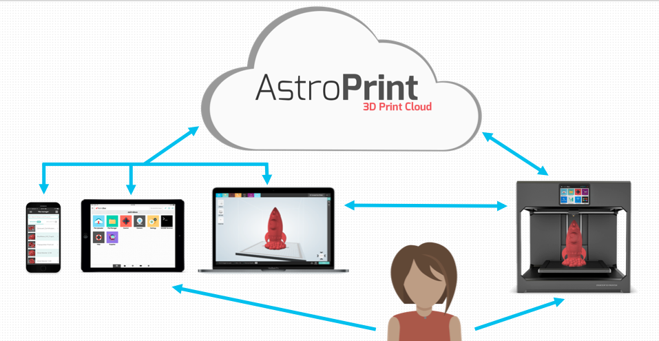The AstroPrint Cloud Ecosystem
